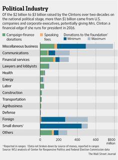 The Bill and Hillary Clinton Money Machine Taps Corporate Cash - WSJ