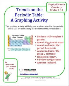 Free periodic table compact combo guide this displays the physical periodic trends graphing activity urtaz