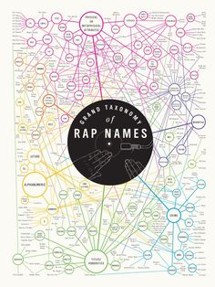 Taxonomy of Rap Names, found on pop chart lab