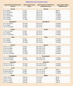 Baking Pan Conversion Chart A Handy Printable That Helps When You Need To Subsute