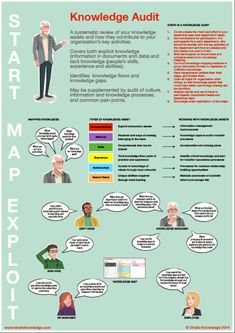 How-to Guides>> Poster on Conducting a Knowledge Audit - thanks to Green Chameleon in Singapore for sahring