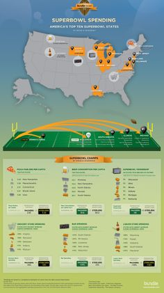 Right after Thanksgiving the Superbowl is the largest American holiday for eating.  This infographic looks at some of the fun statistics around the bi