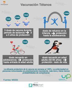 ¿Tienes tu protección frente al #tétanos al día? # vacunas #vacunatétanos #calendariovacunal