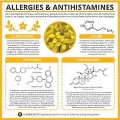 Periodic Graphics: Allergies And Antihistamines http://cen.acs.org/content/dam/cen/static/pdfs/Article_Assets/93/09319-scitech3.pdf
