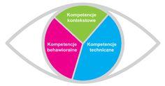 e-mentor :: Modele kompetencji w zarządzaniu projektami