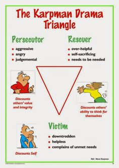 Here is the Drama Triangle which is a diagram of unhealthy, dysfunctional family dynamics.   The Drama Triangle The Three Rolls of Victimhoo...