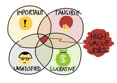 http://blog.strategyzer.com/posts/2017/3/26/the-high-value-customer-jobs-you-need-to-focus-on?utm_content=buffer298b6