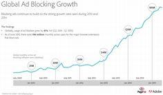 L'impact économique des adblockers aura quasiment doublé en 2016 vs 2015 pour atteindre 41,4Md$ au niveau mondial selon une étude Adobe pour PageFair | Offremedia