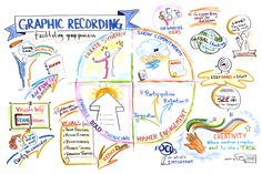 graphic recording - Google Search