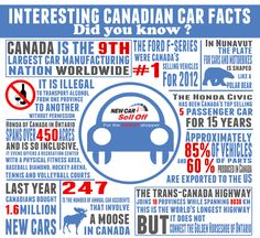 Car Fact -- Canada is the 9th largest car manufacturing nation worldwide