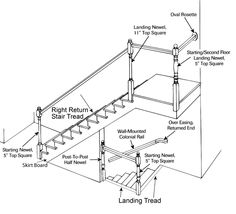 Post To Post Staircase Example