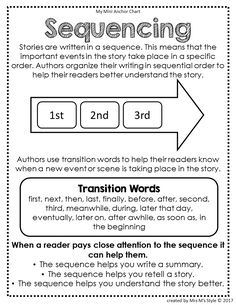 Reading Strategies Posters and Anchor Charts Edition) - Distance Learning English Writing Skills, Writing Lessons, Teaching Writing, Writing Classes, Sequencing Anchor Chart, Writing Anchor Charts, Reading Workshop, Reading Skills, Reading Response