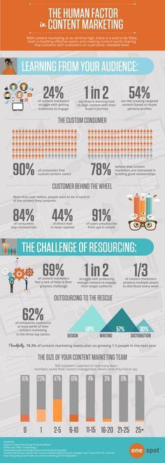 Is Your Content Marketing Plan User Friendly?I thought so too until I saw this great Content Marketing Infographic.You need to learn how to give your audie Content Marketing Strategy, Inbound Marketing, Marketing Digital, Business Marketing, Internet Marketing, Online Marketing, Social Media Marketing, Business Infographics, Social Business