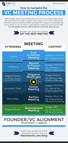 VC-Meeting-Map-NextView-Ventures.png (1499×3160)