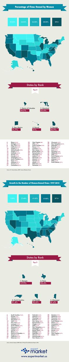 ... proud to be a Female Entrepreneur!   You'll Never Guess Where Female Entrepreneurship Is On the Rise (Infographic)