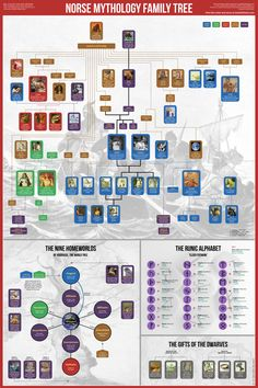 Fans of Neil Gaiman, Marvel's Thor, Vikings, or Magnus Chase will love this sturdy wallchart. Not only does it cover the family tree of Norse gods and other mythological creatures, it also feat Family Tree Poster, Family Tree Chart, Family Trees, Mythological Creatures, Mythical Creatures, Greek Mythology Family Tree, Runic Alphabet, Elder Futhark, Old Norse