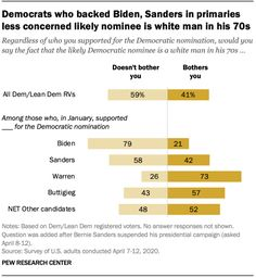 Democrats who backed Biden, Sanders in primaries less concerned likely nominee is white man in his 70s, 2020.  Source: Pew Research Center