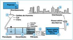 Resultado de imagem para ciclo de tratamento de agua