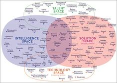 Business infographic : Range of innovation tools out there Innovation Management, Innovation Strategy, Business Innovation, Creativity And Innovation, Business Management, Business Planning, Business Ideas, Design Thinking Process, Systems Thinking