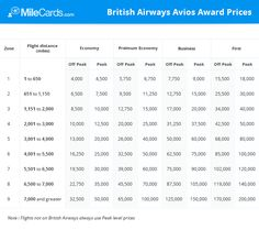 british airways avios award cheat sheet - everything you need to know