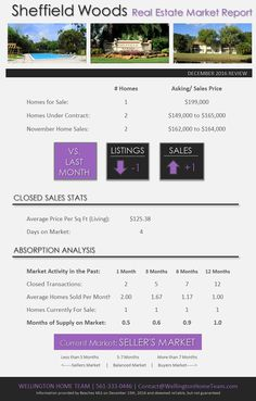 How's the Real Estate Market in Sheffield Woods Wellington FL? DEC 2016 | Condo Sales are UP in Sheffield Woods and it remains a SELLER'S MARKET! If you're looking to buy or sell your Sheffield Woods condo call 561-333-0446. #SheffieldWoodsMarketReport, #SheffieldWoodsWellingtonCondosForSale, #SheffieldWoodsWellingtonFlorida