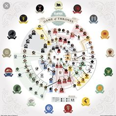 SPOILERS! This Family Tree is up to date with ~GAME OF ...