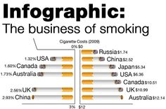 Infographic: The business of smoking - Interactive - Al Jazeera English