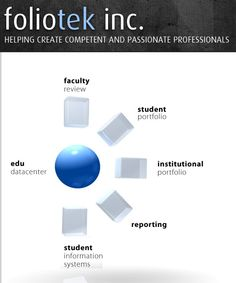 Foliotek allows students to upload data for  scrapbooking/presenting/assesment.