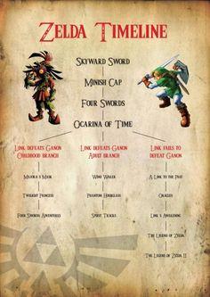 Zelda Timeline...