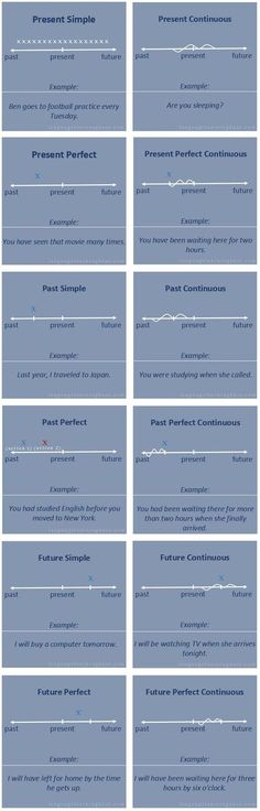 English TENSES timeline #learnenglish
