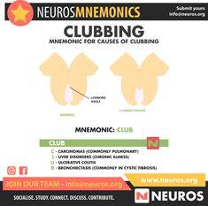 Medical Mnemonics, Cystic Fibrosis, Ulcerative Colitis, Nursing Notes, Nclex, Med School, Chronic Illness, Social Networks, Nurses