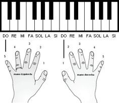 Musicarta's Basic Music-making Position is piano chords