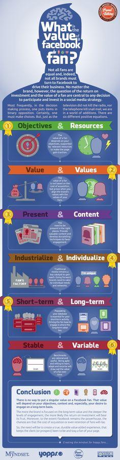 Value of a Facebook Fan infographic #Facebook #marketing #socialmedia #infographic