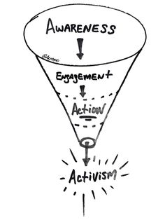 Awareness Action and Activism: What's Happening To Our Social Newsfeeds?  Design LogicEmotion