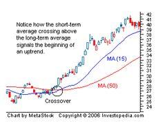 Technical Analysis Strategies for Beginners I Investopedia