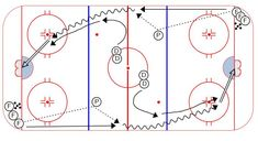 Hockey Drills – Weiss Tech Hockey Drills and Skills Hockey Mom, Ice Hockey, Hockey Drills, Hockey Quotes, Olympic Games Sports, Tyler Seguin, Toronto Maple Leafs, New York Rangers, Detroit Red Wings