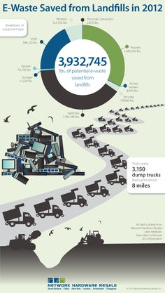 95% Of Business Computers End Up In Landfill http://j.mp/178wvya #Recycle E-Waste or break the law