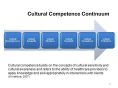 A cultural competence continuum adapted from The Healthcare Professionals Guide to Clinical Cultural Competence by Rani Srivastava Cultural Competence, English Language Learners, Teaching English, Life Lessons, Clinic, Health Care, Communication, Presentation, How To Apply
