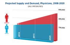 Fix #physicianshortage via @aamctoday  https://www.aamc.org/advocacy/campaigns_and_coalitions/fixdocshortage/ www.merritthawkins.com