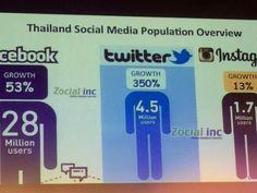 Thailand social media stats: 28 million on Facebook, 4.5 million...