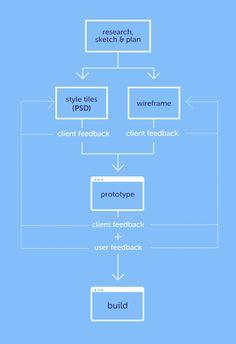 Exemplo de metodologia de Design feito diretamente no navegador. Fonte: https://medium.com/@astralwave/designing-for-outcomes-a6484e1682cc