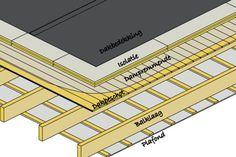 Afbeeldingsresultaat voor isolatie met dampscherm