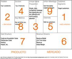 Lean Canvas, la mejor herramienta para trabajar en una startup su modelo de negocio