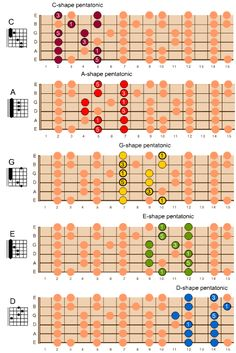 Learn to Play Guitar Notes – Learning Guitar Music Theory Guitar, Guitar Chords For Songs, Jazz Guitar, Music Guitar, Cool Guitar, Playing Guitar, Learning Guitar, Guitar Scales Charts, Guitar Chords And Scales