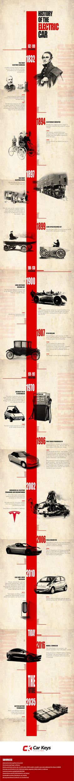 Infographic: Tesla Motors and the history of the electric car | EVANNEX Aftermarket Tesla Accessories