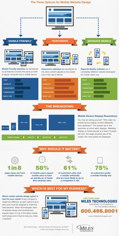 This is an infographic of the Mobile Design Options - Choose RESPONSIVE!