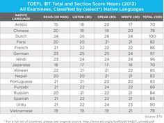 Image result for toefl results by country