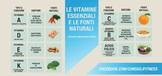 Vitamine essenziali e fonti naturali