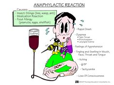 Anaphylactic Reaction Anaphylaxis is a severe, whole-body allergic reaction to a chemical that has become an allergen. After being exposed to a substance such as bee sting venom, the person's immune system becomes sensitized to it.