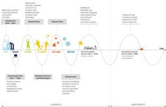 Timeline of how the building would change by Buro Happold as part of their submission to our design competition www.adaptablefutures.com